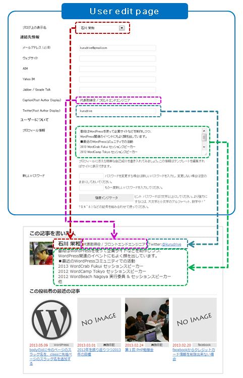 投稿者情報をユーザー編集画面から登録